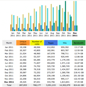Blog Tools Used for 2011 Blog Traffic