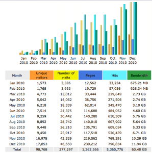 Blog Traffic Comparison from 2010